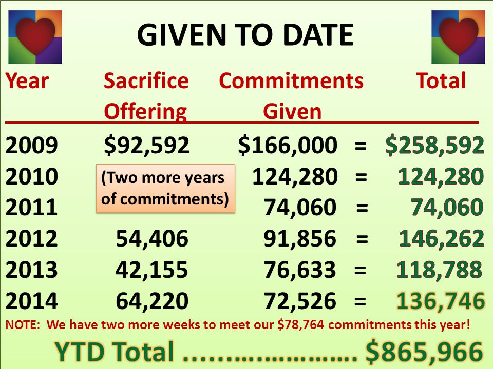 (Two more years of commitments) (Two more years of commitments) GIVEN TO DATE