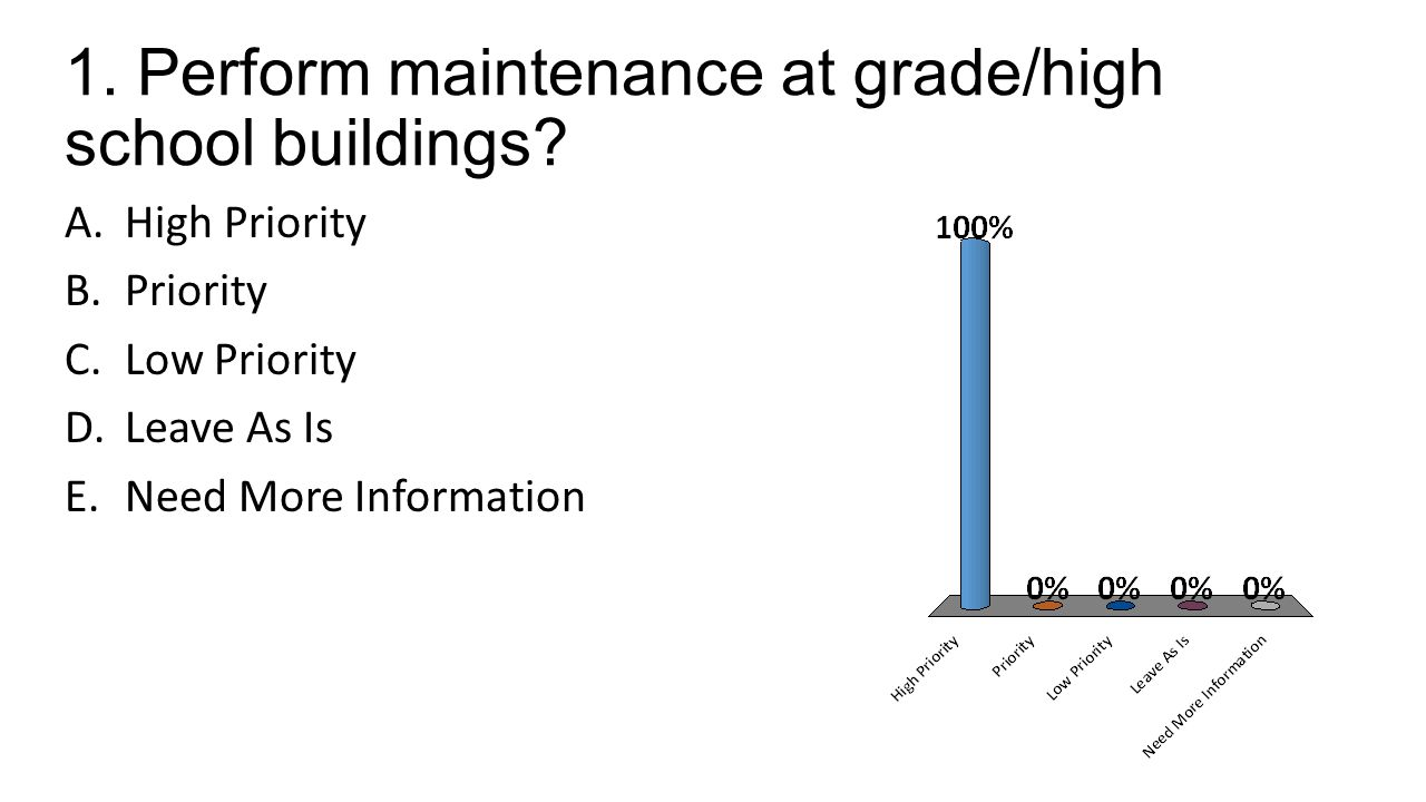 1. Perform maintenance at grade/high school buildings.