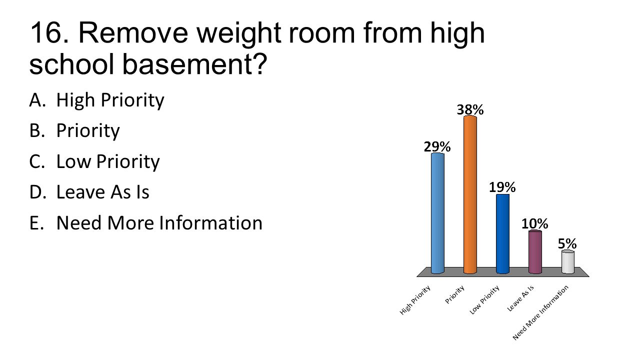 16. Remove weight room from high school basement.