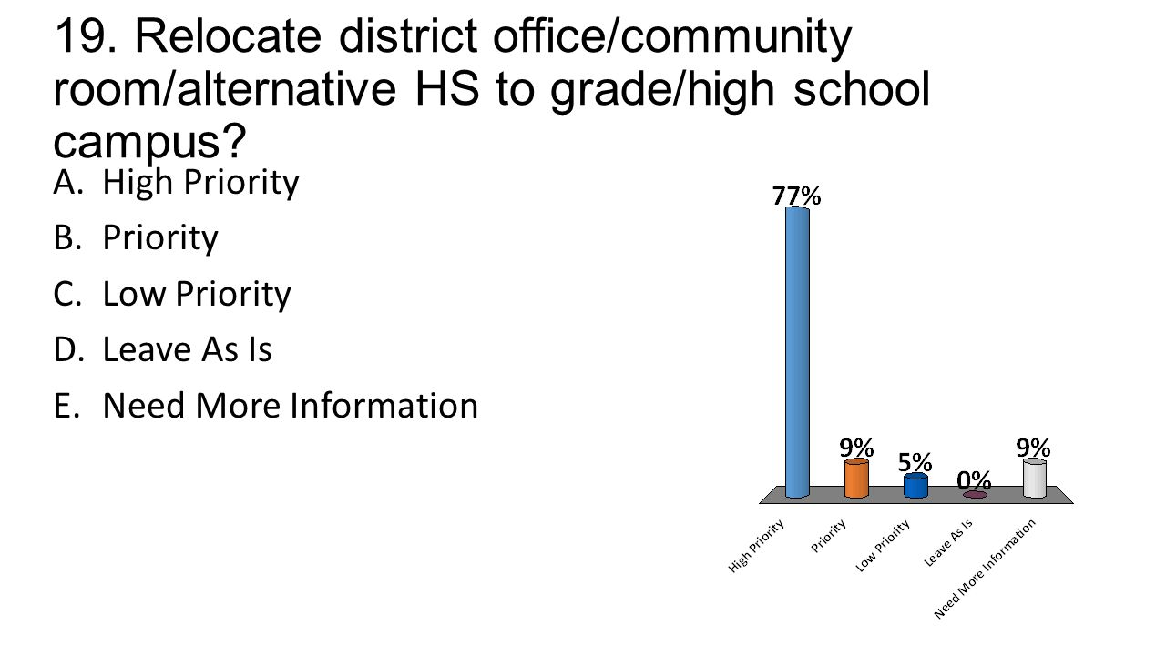 19. Relocate district office/community room/alternative HS to grade/high school campus.