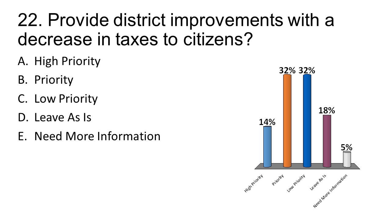 22. Provide district improvements with a decrease in taxes to citizens.