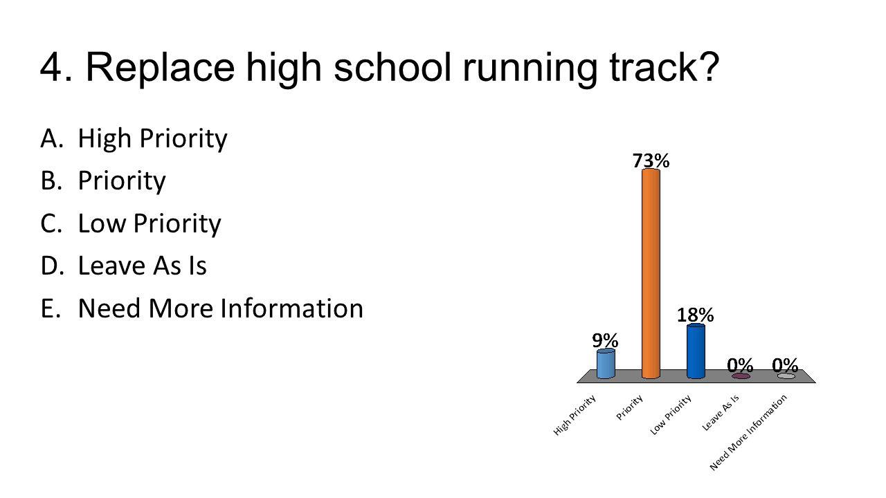 5.Provide secure entrance/perimeter at grade/high school buildings.