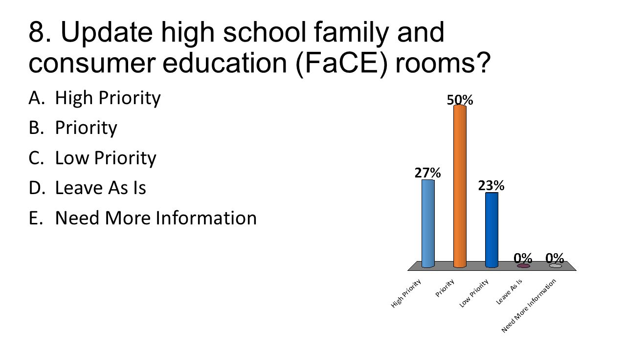 8. Update high school family and consumer education (FaCE) rooms.