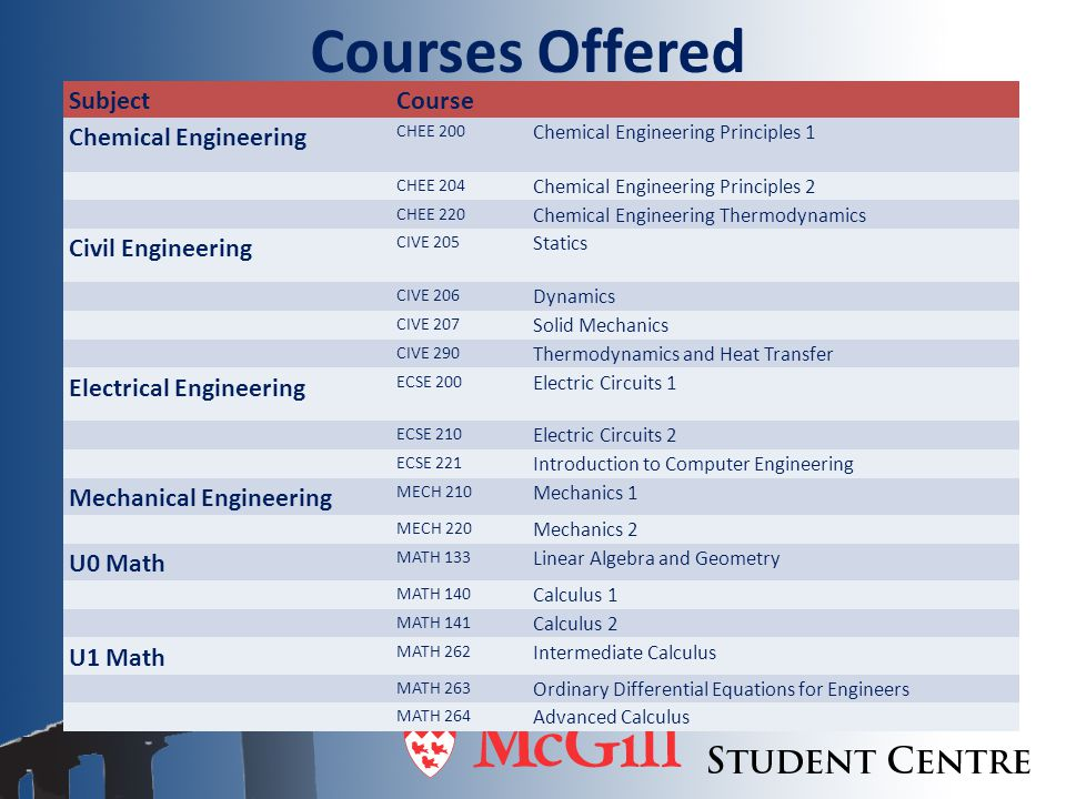 Courses Offered SubjectCourse Chemical Engineering CHEE 200 Chemical Engineering Principles 1 CHEE 204 Chemical Engineering Principles 2 CHEE 220 Chemical Engineering Thermodynamics Civil Engineering CIVE 205 Statics CIVE 206 Dynamics CIVE 207 Solid Mechanics CIVE 290 Thermodynamics and Heat Transfer Electrical Engineering ECSE 200 Electric Circuits 1 ECSE 210 Electric Circuits 2 ECSE 221 Introduction to Computer Engineering Mechanical Engineering MECH 210 Mechanics 1 MECH 220 Mechanics 2 U0 Math MATH 133 Linear Algebra and Geometry MATH 140 Calculus 1 MATH 141 Calculus 2 U1 Math MATH 262 Intermediate Calculus MATH 263 Ordinary Differential Equations for Engineers MATH 264 Advanced Calculus