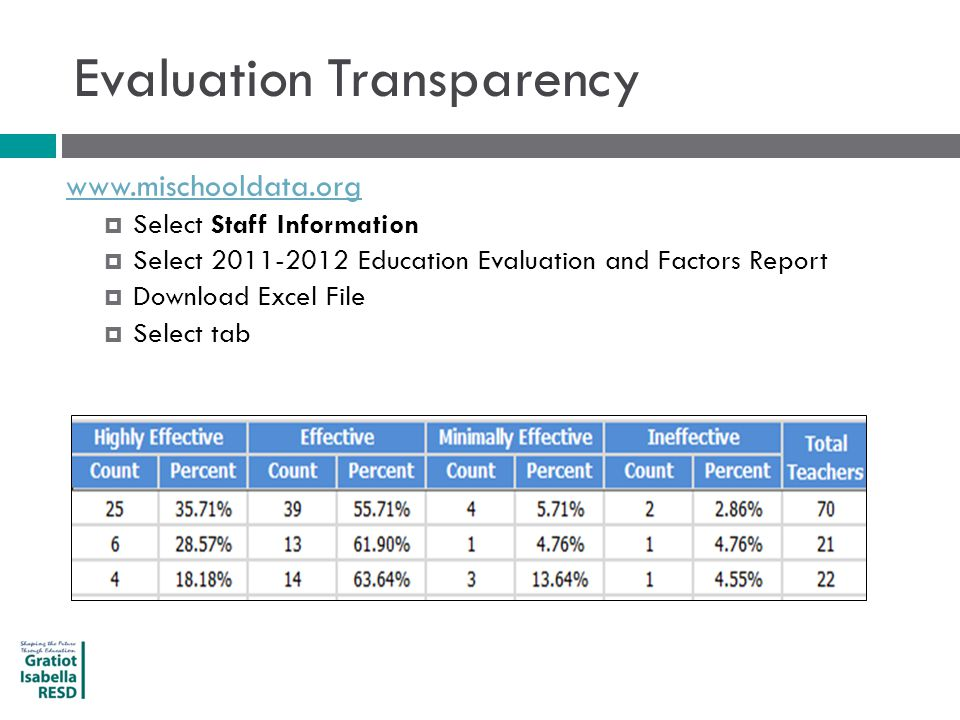 Evaluation Transparency www.mischooldata.org  Select Staff Information  Select 2011-2012 Education Evaluation and Factors Report  Download Excel File  Select tab