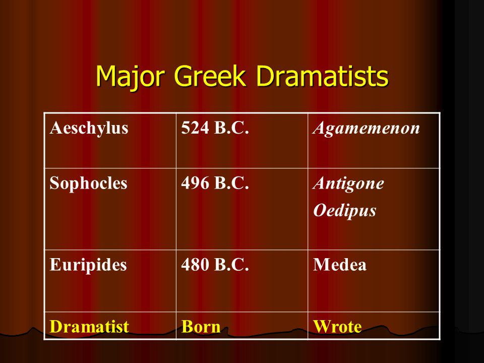 Major Greek Dramatists Aeschylus524 B.C.Agamemenon Sophocles496 B.C.Antigone Oedipus Euripides480 B.C.Medea DramatistBornWrote