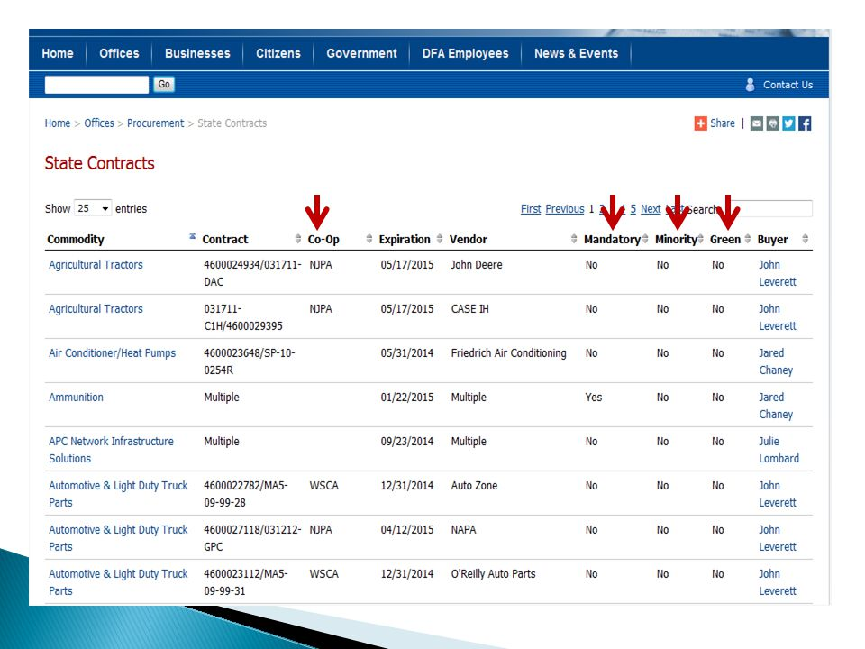  By clicking on the header titles at the top of the contracts page, (see the arrows on the previous slide) you can narrow your search to only contracts that are described by the header text, such as Cooperative, mandatory or green, etc.