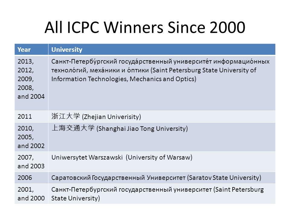 All ICPC Winners Since 2000 YearUniversity 2013, 2012, 2009, 2008, and 2004 Санкт-Петербу́ргский госуда́рственный университе́т информацио́нных техноло