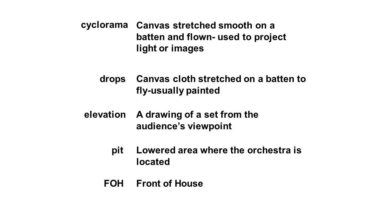 cyclorama Canvas stretched smooth on a batten and flown- used to project light or images drops elevation pit FOH Canvas cloth stretched on a batten to fly-usually painted A drawing of a set from the audience's viewpoint Lowered area where the orchestra is located Front of House