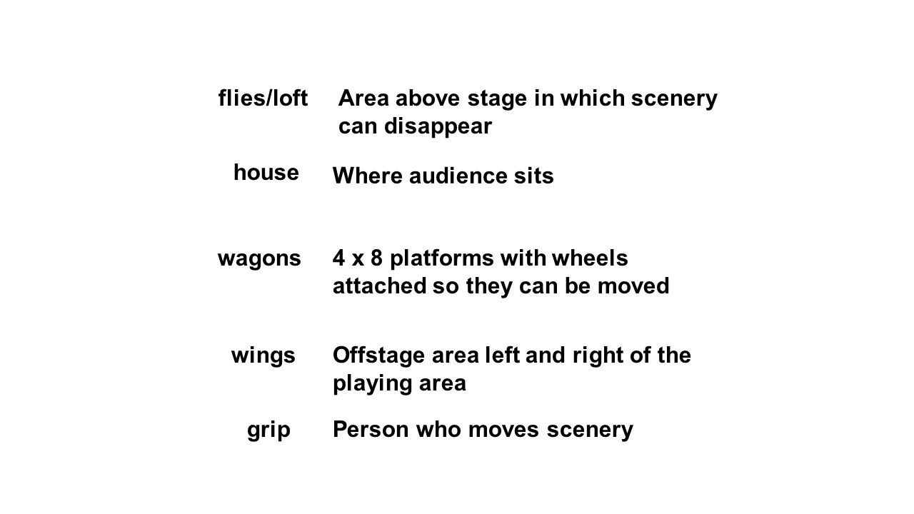 flies/loftArea above stage in which scenery can disappear house wagons wings grip Where audience sits 4 x 8 platforms with wheels attached so they can be moved Offstage area left and right of the playing area Person who moves scenery