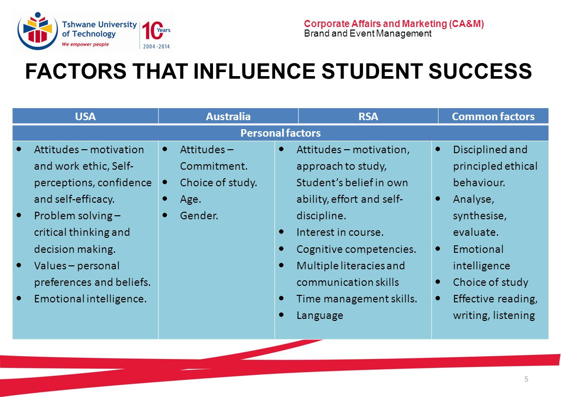 Corporate Affairs and Marketing (CA&M) Brand and Event Management 5 FACTORS THAT INFLUENCE STUDENT SUCCESS USAAustraliaRSACommon factors Personal factors  Attitudes – motivation and work ethic, Self- perceptions, confidence and self-efficacy.