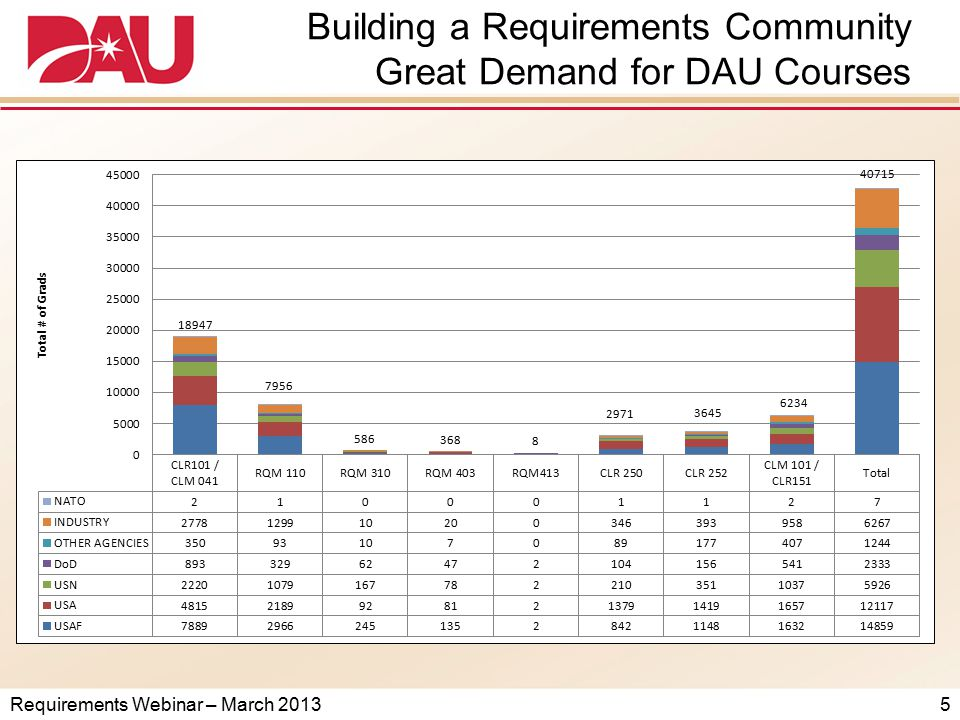 Requirements Webinar – March 2013 FY14 Requests for RQM 310 26 ServiceRequestQuota per Class USAF*648 USA*507 USN* & USMC*314 4 th Estate*689 FAI51 TOTAL21829 29 X 8 = 232 Note: Not sure if/how JS/CCMD is accounted for in these numbers