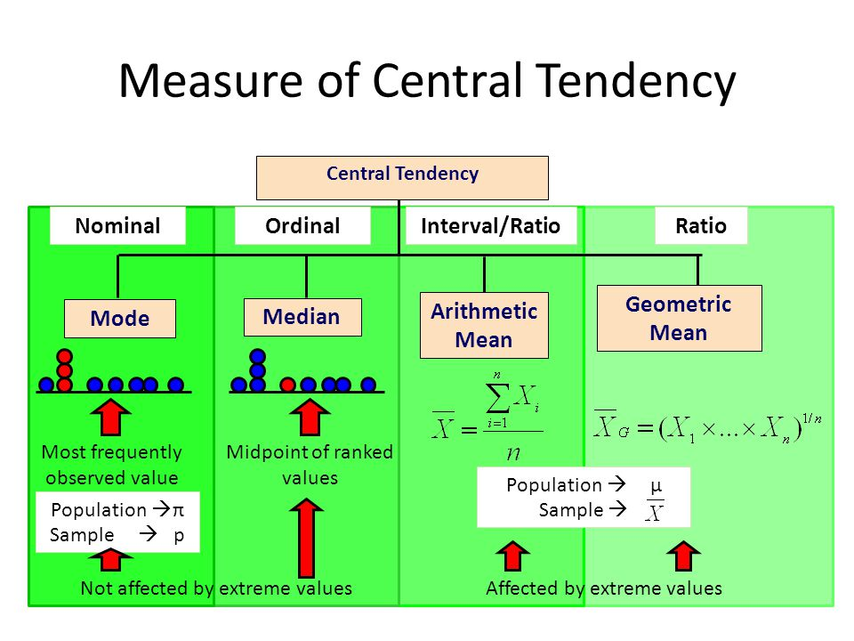 Measure of Central Tendency Central Tendency Arithmetic Mean Median Mode Geometric Mean Midpoint of ranked values Most frequently observed value Not affected by extreme valuesAffected by extreme values NominalOrdinalInterval/RatioRatio Population  π Sample  p Population  μ Sample 