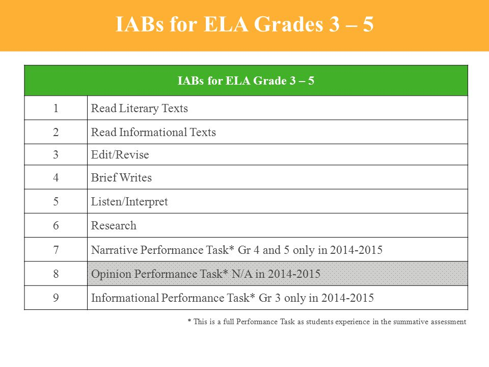 IABs for ELA Grades 3 – 5 IABs for ELA Grade 3 – 5 1Read Literary Texts 2Read Informational Texts 3Edit/Revise 4Brief Writes 5Listen/Interpret 6Research 7Narrative Performance Task* Gr 4 and 5 only in 2014-2015 8Opinion Performance Task* N/A in 2014-2015 9Informational Performance Task* Gr 3 only in 2014-2015 * This is a full Performance Task as students experience in the summative assessment