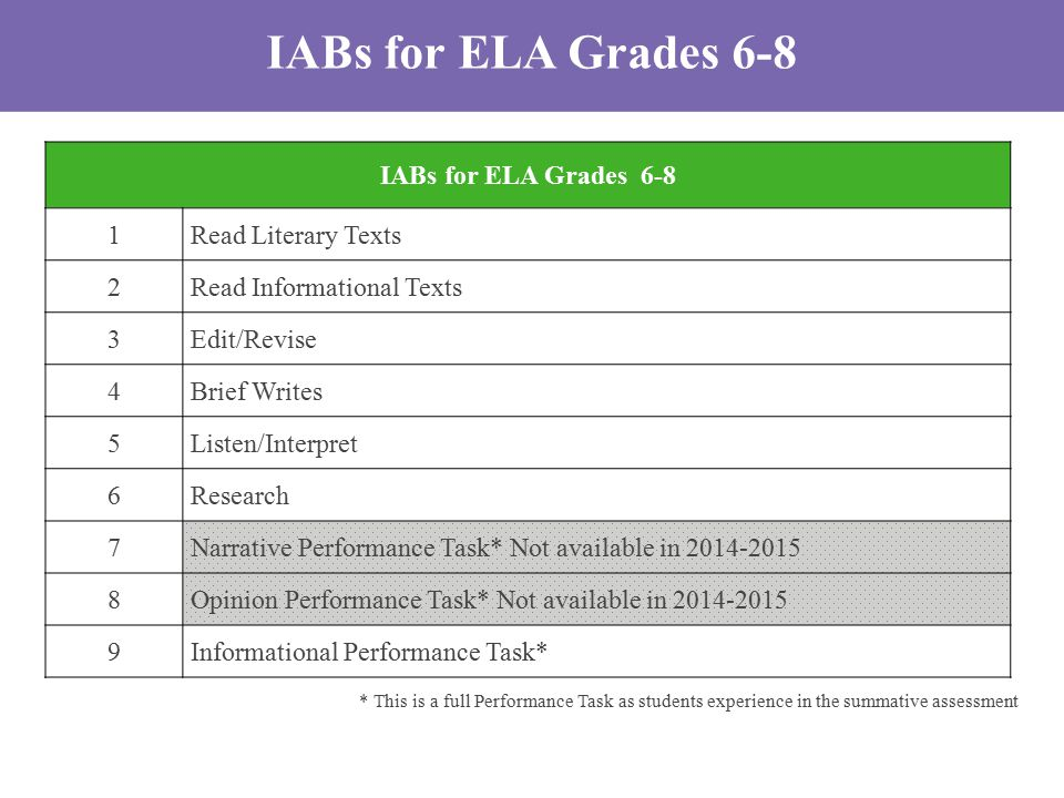 IABs for ELA Grades 6-8 1Read Literary Texts 2Read Informational Texts 3Edit/Revise 4Brief Writes 5Listen/Interpret 6Research 7Narrative Performance Task* Not available in 2014-2015 8Opinion Performance Task* Not available in 2014-2015 9Informational Performance Task* * This is a full Performance Task as students experience in the summative assessment