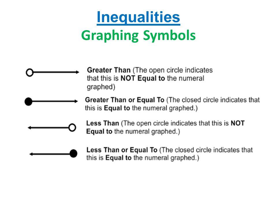 Inequalities Graphing Symbols