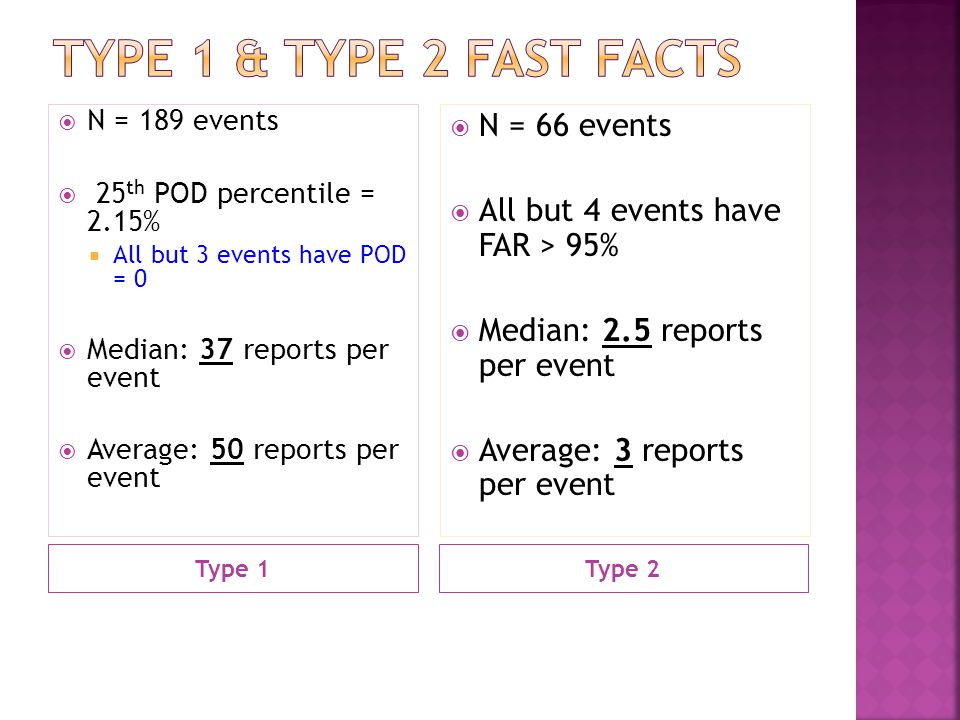 Type 1Type 2  N = 189 events  25 th POD percentile = 2.15%  All but 3 events have POD = 0  Median: 37 reports per event  Average: 50 reports per event  N = 66 events  All but 4 events have FAR > 95%  Median: 2.5 reports per event  Average: 3 reports per event