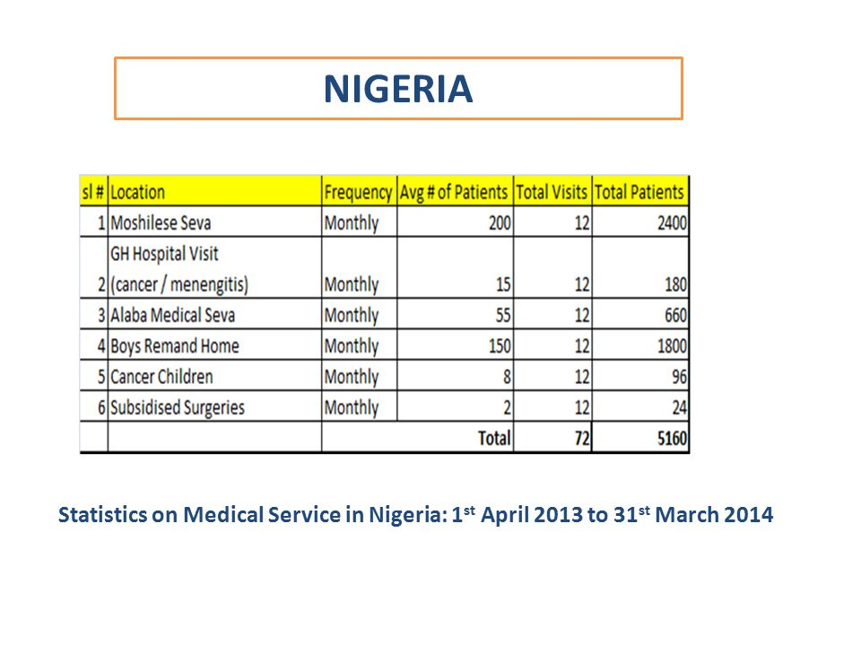 NIGERIA Statistics on Medical Service in Nigeria: 1 st April 2013 to 31 st March 2014