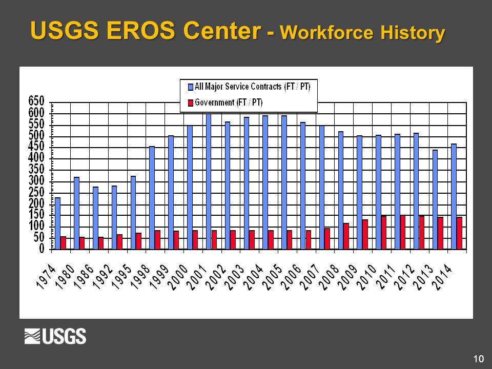 10 USGS EROS Center - Workforce History