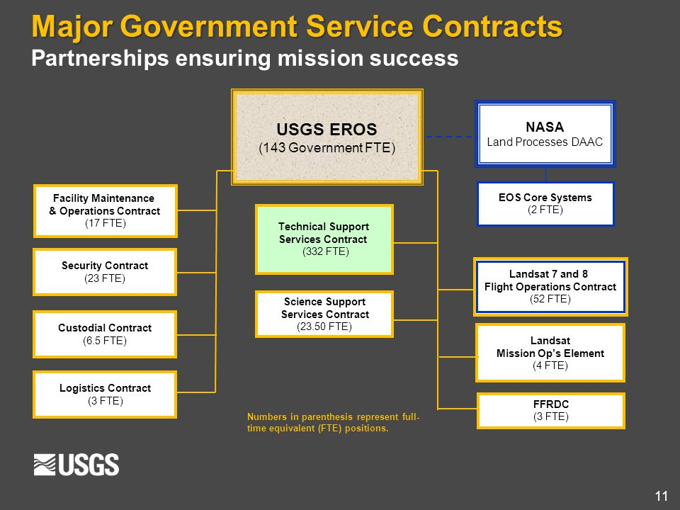 11 Major Government Service Contracts Partnerships ensuring mission success USGS EROS (143 Government FTE) NASA Land Processes DAAC Technical Support