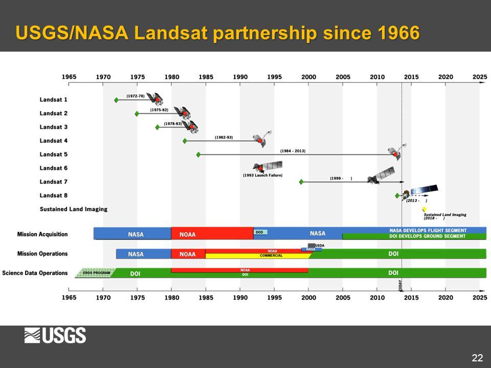 22 USGS/NASA Landsat partnership since 1966
