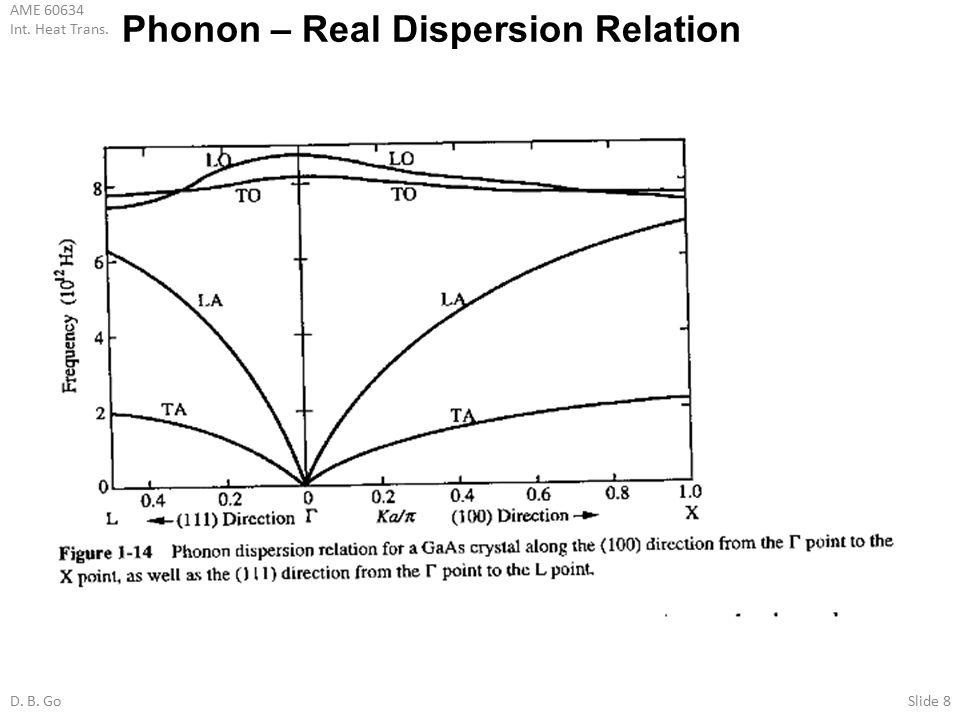 AME 60634 Int. Heat Trans. D. B. GoSlide 8 Phonon – Real Dispersion Relation