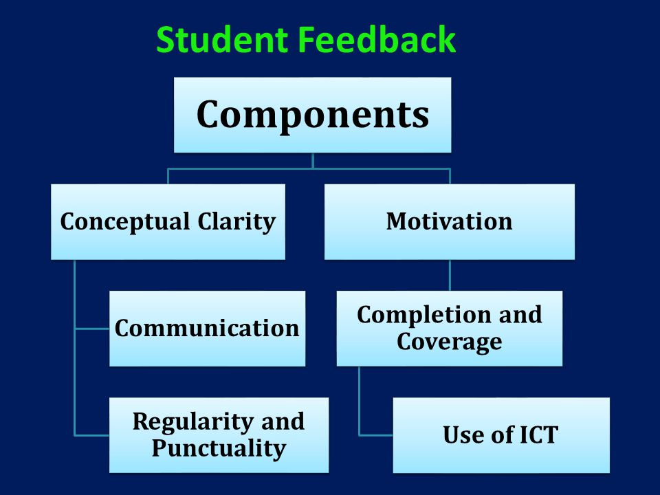 Components Conceptual Clarity Communication Regularity and Punctuality Motivation Completion and Coverage Use of ICT Student Feedback