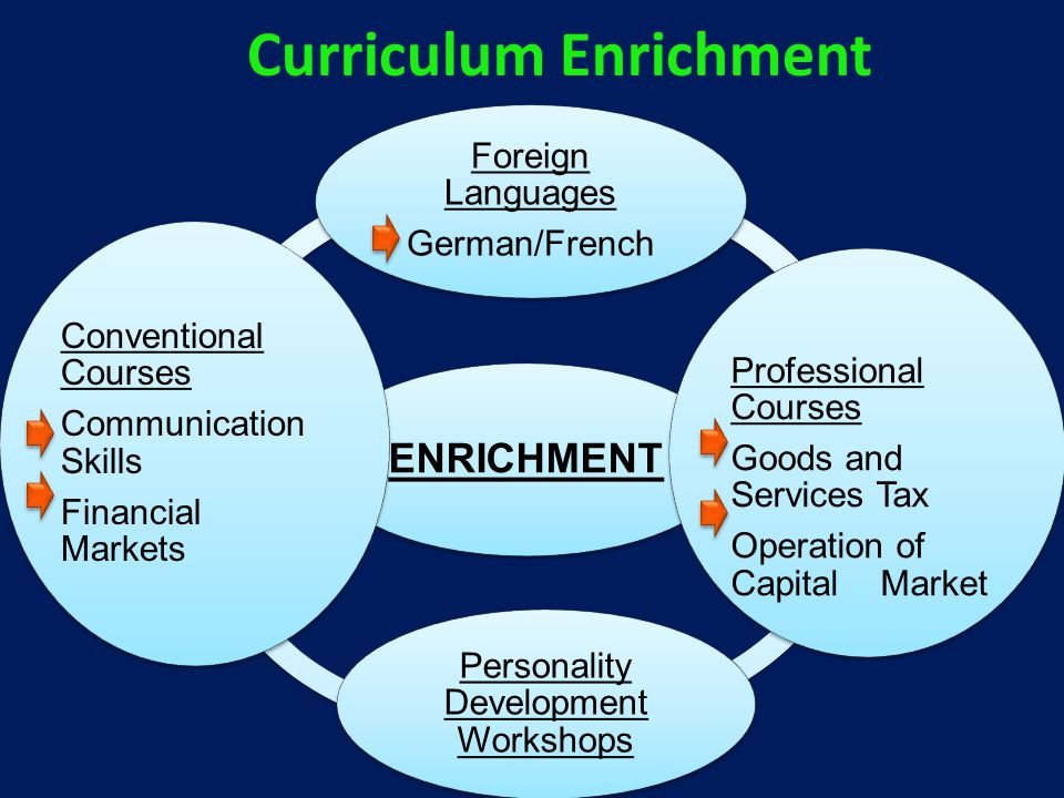 ENRICHMENT Foreign Languages German/French Professional Courses Goods and Services Tax Operation of Capital Market Personality Development Workshops Conventional Courses Communication Skills Financial Markets Curriculum Enrichment