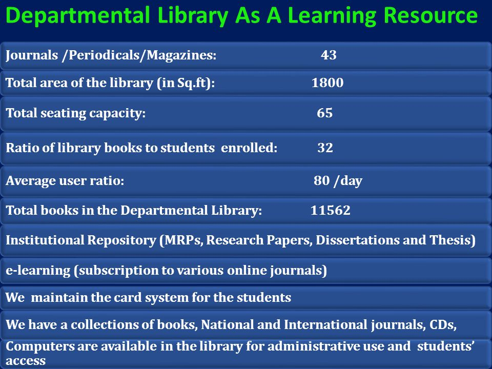 Departmental Library As A Learning Resource Journals /Periodicals/Magazines: 43 Total area of the library (in Sq.ft): 1800 Total seating capacity: 65 Ratio of library books to students enrolled: 32 Average user ratio: 80 /day Total books in the Departmental Library: 11562 We have a collections of books, National and International journals, CDs, Computers are available in the library for administrative use and students' access Institutional Repository (MRPs, Research Papers, Dissertations and Thesis) e-learning (subscription to various online journals) We maintain the card system for the students