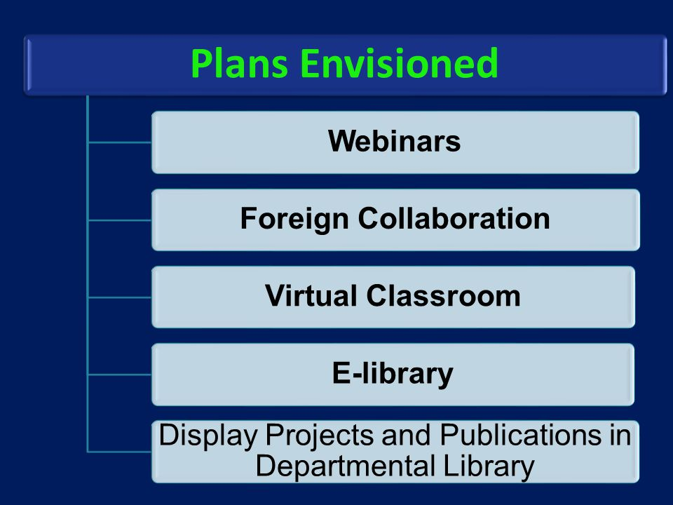 Plans Envisioned WebinarsForeign CollaborationVirtual ClassroomE-library Display Projects and Publications in Departmental Library