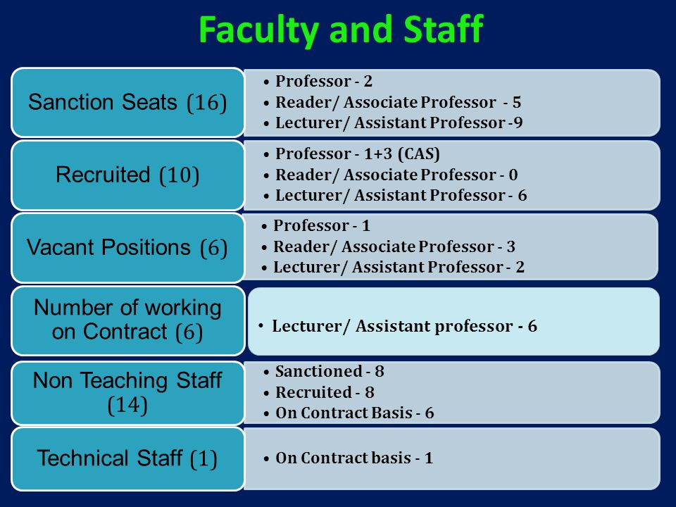 Professor - 2 Reader/ Associate Professor - 5 Lecturer/ Assistant Professor -9 Sanction Seats (16) Professor - 1+3 (CAS) Reader/ Associate Professor - 0 Lecturer/ Assistant Professor - 6 Recruited (10) Professor - 1 Reader/ Associate Professor - 3 Lecturer/ Assistant Professor - 2 Vacant Positions (6) Number of working on Contract (6) Faculty and Staff Lecturer/ Assistant professor - 6 Sanctioned - 8 Recruited - 8 On Contract Basis - 6 Non Teaching Staff (14) On Contract basis - 1 Technical Staff (1)