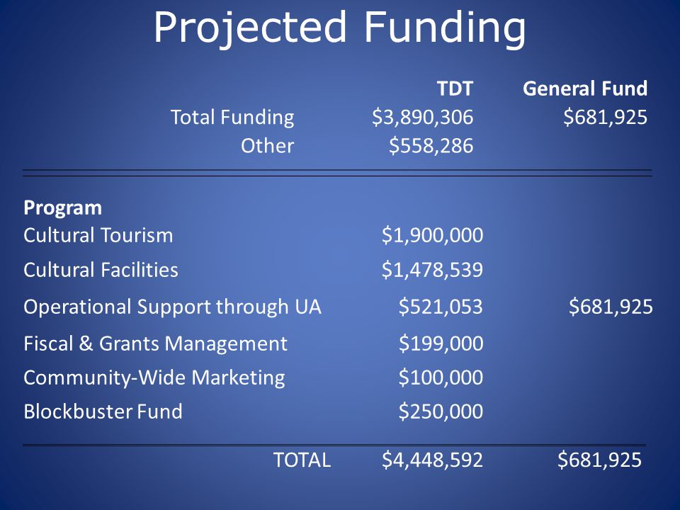 Projected Funding TDTGeneral Fund Total Funding$3,890,306$681,925 Other$558,286 Program Cultural Tourism$1,900,000 Cultural Facilities$1,478,539 Opera