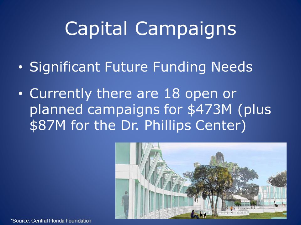Capital Campaigns Significant Future Funding Needs Currently there are 18 open or planned campaigns for $473M (plus $87M for the Dr. Phillips Center)