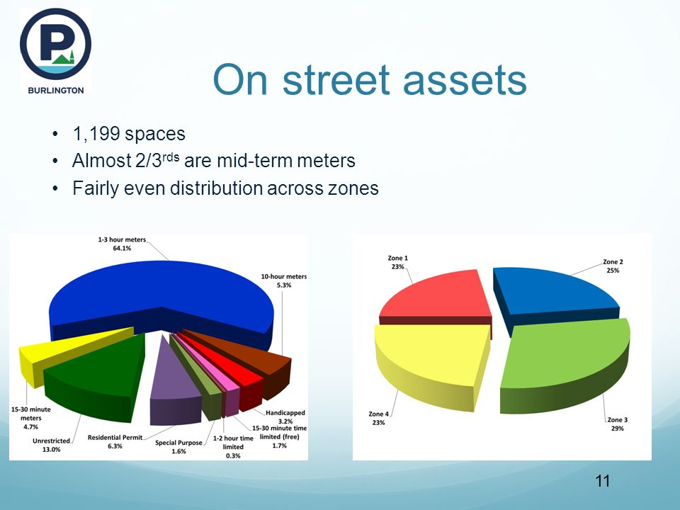 On street assets 11 1,199 spaces Almost 2/3 rds are mid-term meters Fairly even distribution across zones