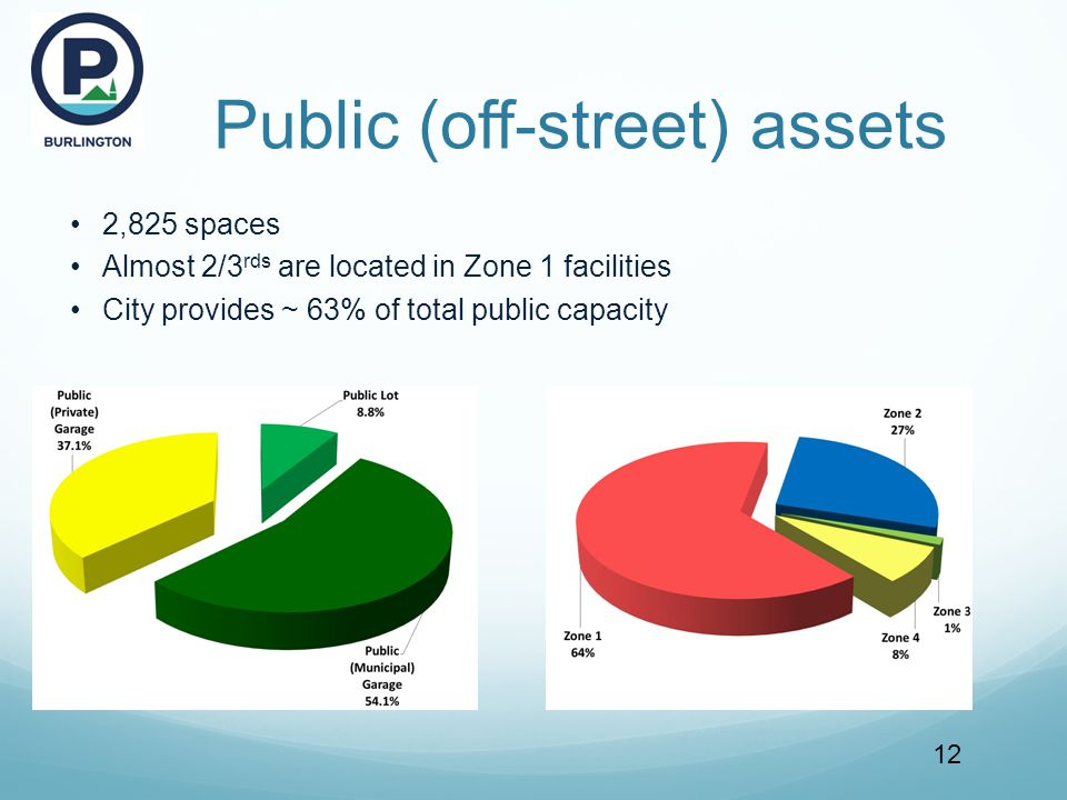 Public (off-street) assets 12 2,825 spaces Almost 2/3 rds are located in Zone 1 facilities City provides ~ 63% of total public capacity