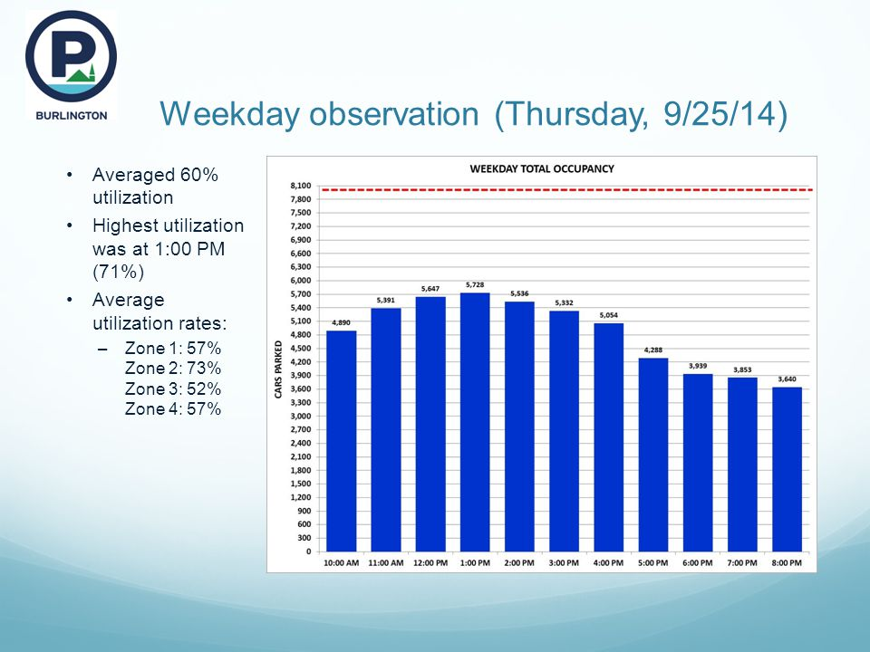 Weekday observation (Thursday, 9/25/14) Averaged 60% utilization Highest utilization was at 1:00 PM (71%) Average utilization rates: –Zone 1: 57% Zone 2: 73% Zone 3: 52% Zone 4: 57%