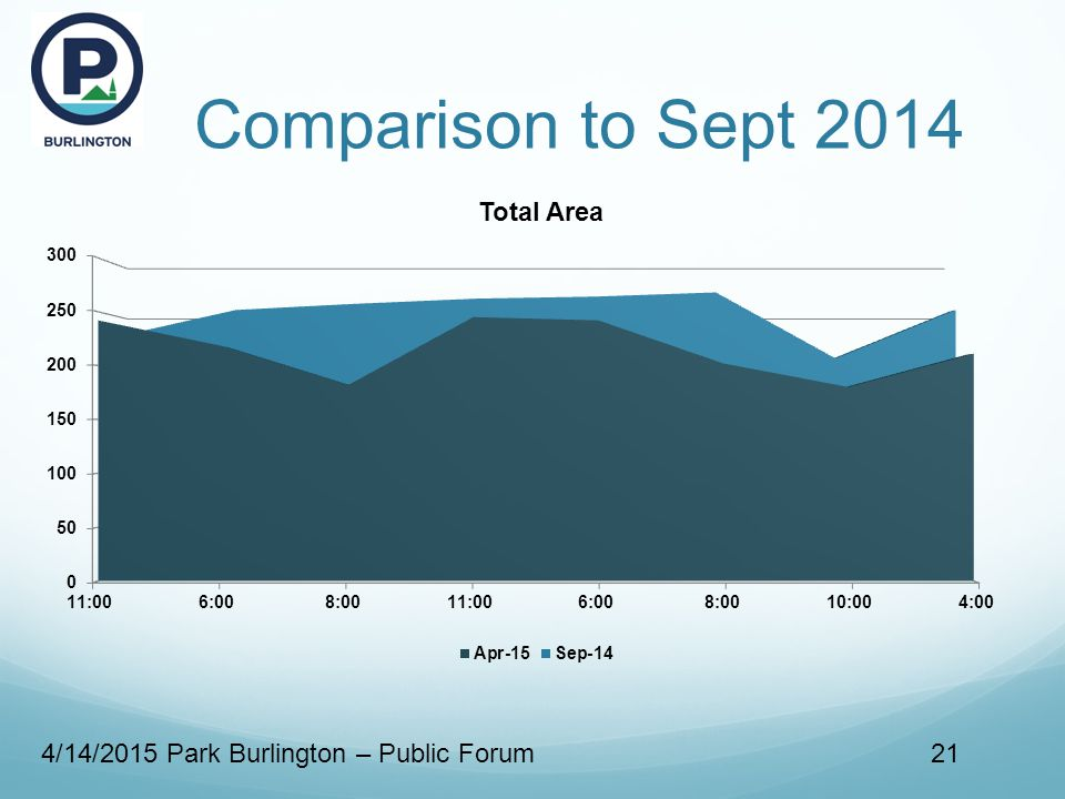 Comparison to Sept 2014 4/14/2015 Park Burlington – Public Forum21