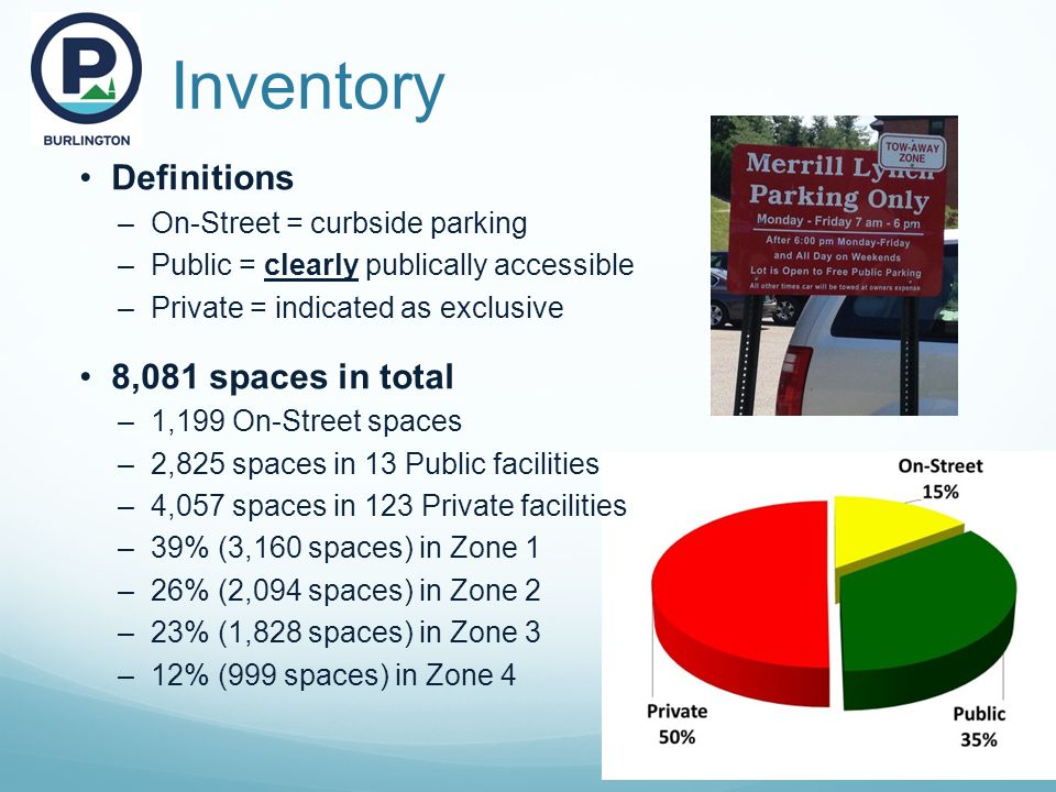 Inventory Definitions –On-Street = curbside parking –Public = clearly publically accessible –Private = indicated as exclusive 8,081 spaces in total –1,199 On-Street spaces –2,825 spaces in 13 Public facilities –4,057 spaces in 123 Private facilities –39% (3,160 spaces) in Zone 1 –26% (2,094 spaces) in Zone 2 –23% (1,828 spaces) in Zone 3 –12% (999 spaces) in Zone 4