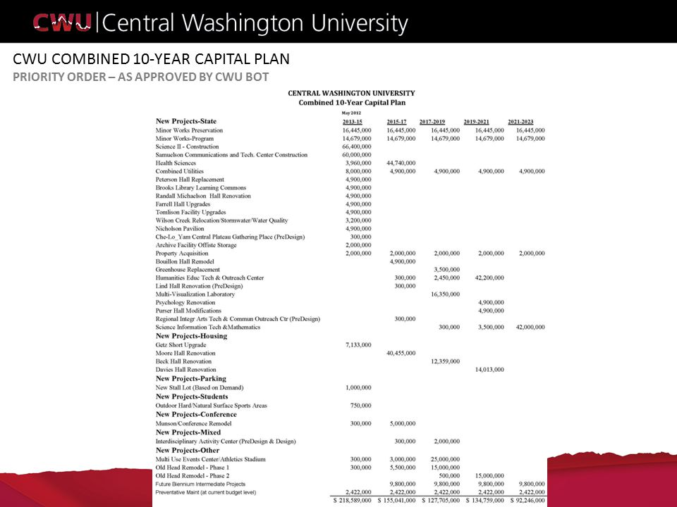 CWU COMBINED 10-YEAR CAPITAL PLAN PRIORITY ORDER – AS APPROVED BY CWU BOT