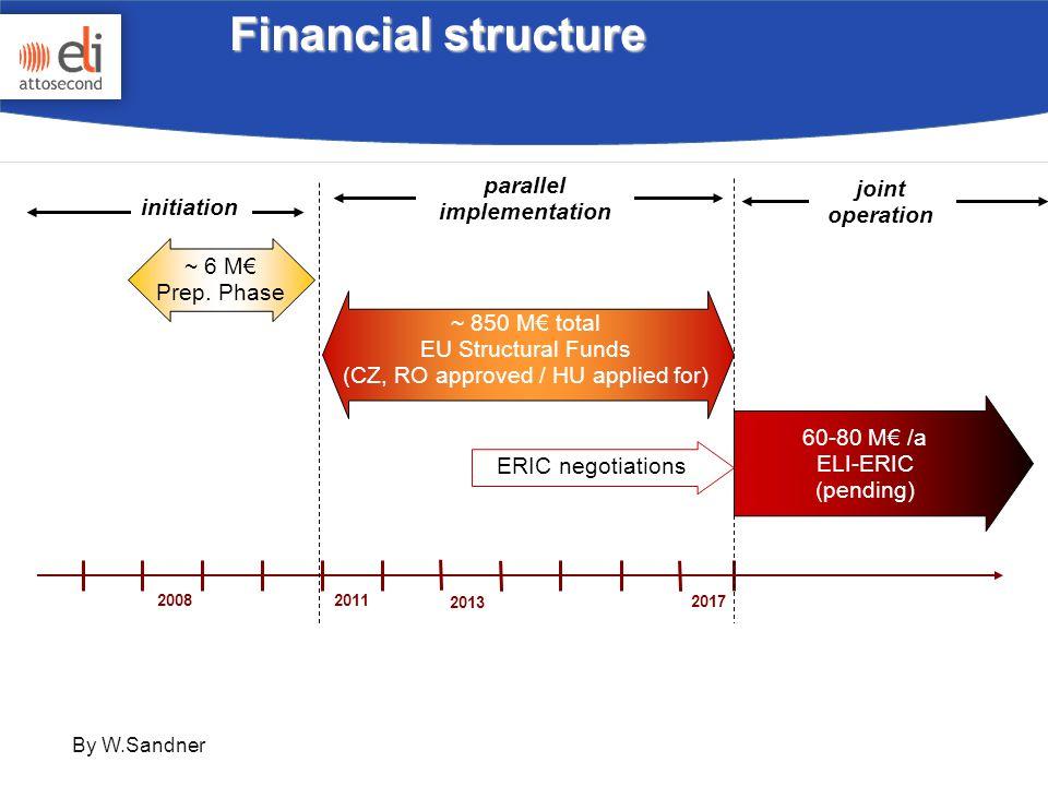 Financial structure 2017 2011 2013 ELI-DC International Association 2008 PPMoU ELI- ERIC joint operation parallel implementation initiation ~ 6 M€ Prep.