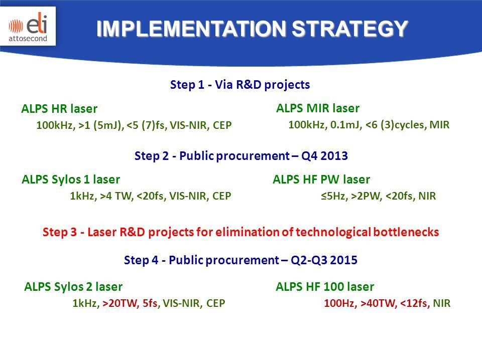 ALPS Sylos 1 laser 1kHz, >4 TW, <20fs, VIS-NIR, CEP ALPS HF PW laser ≤5Hz, >2PW, <20fs, NIR Step 3 - Laser R&D projects for elimination of technological bottlenecks ALPS Sylos 2 laser 1kHz, >20TW, 5fs, VIS-NIR, CEP ALPS HF 100 laser 100Hz, >40TW, <12fs, NIR Step 2 - Public procurement – Q4 2013 Step 4 - Public procurement – Q2-Q3 2015 IMPLEMENTATION STRATEGY ALPS HR laser 100kHz, >1 (5mJ), <5 (7)fs, VIS-NIR, CEP ALPS MIR laser 100kHz, 0.1mJ, <6 (3)cycles, MIR Step 1 - Via R&D projects