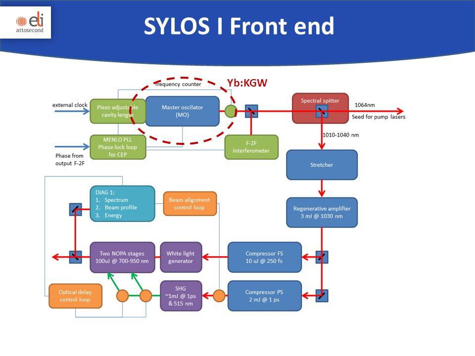 SYLOS I Front end Yb:KGW