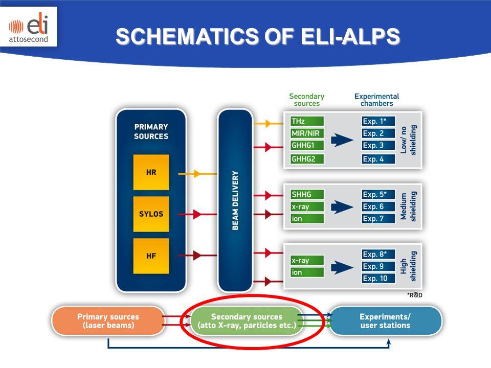SCHEMATICS OF ELI-ALPS