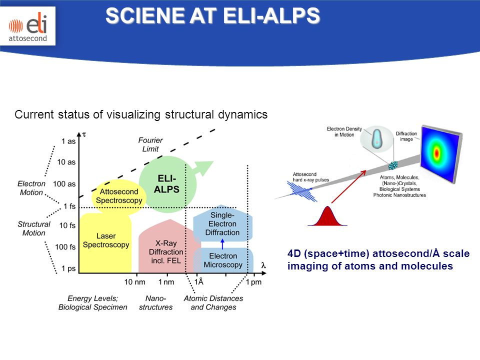 SCIENE AT ELI-ALPS Current status of visualizing structural dynamics 4D (space+time) attosecond/Å scale imaging of atoms and molecules