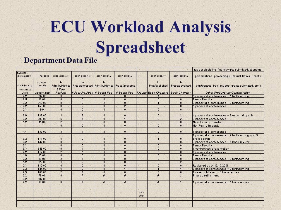 ECU Workload Analysis Spreadsheet Department Data File