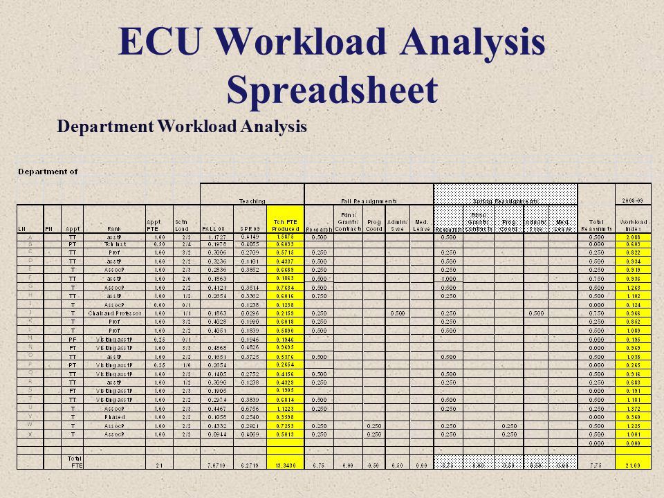 ECU Workload Analysis Spreadsheet Department Workload Analysis