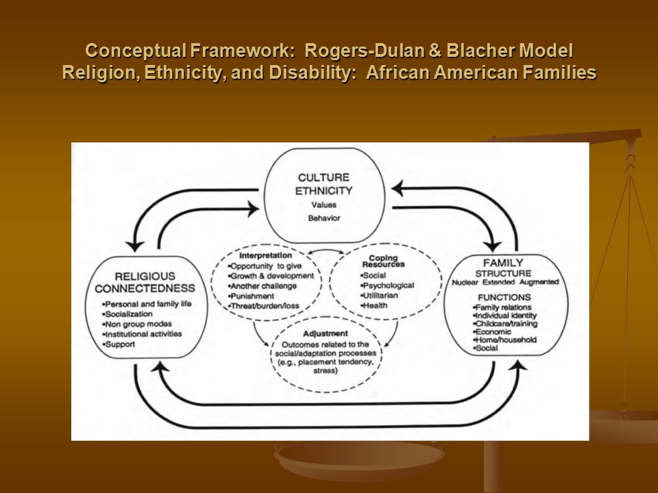 Conceptual Framework: Rogers-Dulan & Blacher Model Religion, Ethnicity, and Disability: African American Families