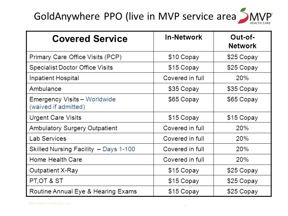 11 GoldAnywhere PPO (live in MVP service area) Covered Service In-NetworkOut-of- Network Primary Care Office Visits (PCP)$10 Copay$25 Copay Specialist Doctor Office Visits$15 Copay$25 Copay Inpatient HospitalCovered in full20% Ambulance$35 Copay Emergency Visits – Worldwide (waived if admitted) $65 Copay Urgent Care Visits$15 Copay Ambulatory Surgery OutpatientCovered in full20% Lab ServicesCovered in full20% Skilled Nursing Facility – Days 1-100Covered in full20% Home Health CareCovered in full20% Outpatient X-Ray$15 Copay$25 Copay PT,OT & ST$15 Copay$25 Copay Routine Annual Eye & Hearing Exams$15 Copay$25 Copay ©2014 MVP Health Care, Inc.