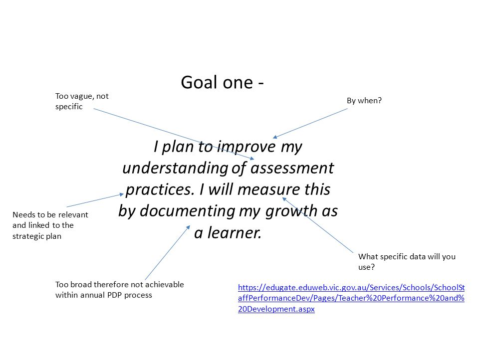 Goal one - I plan to improve my understanding of assessment practices. I will measure this by documenting my growth as a learner. Too vague, not speci