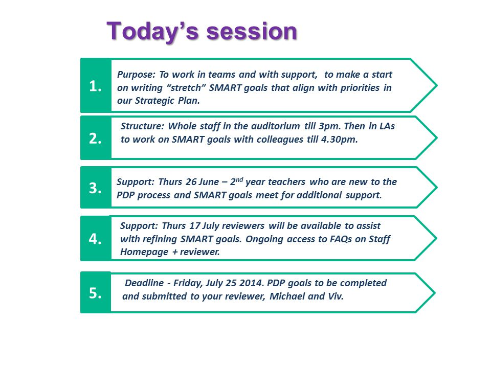 Today's session Structure: Whole staff in the auditorium till 3pm. Then in LAs to work on SMART goals with colleagues till 4.30pm. 2. Support: Thurs 2